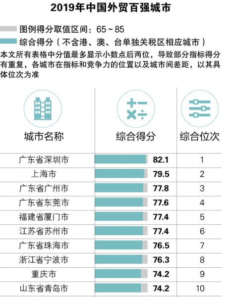 2019年中国外贸百强城市排名发布 厦门排名全国第五